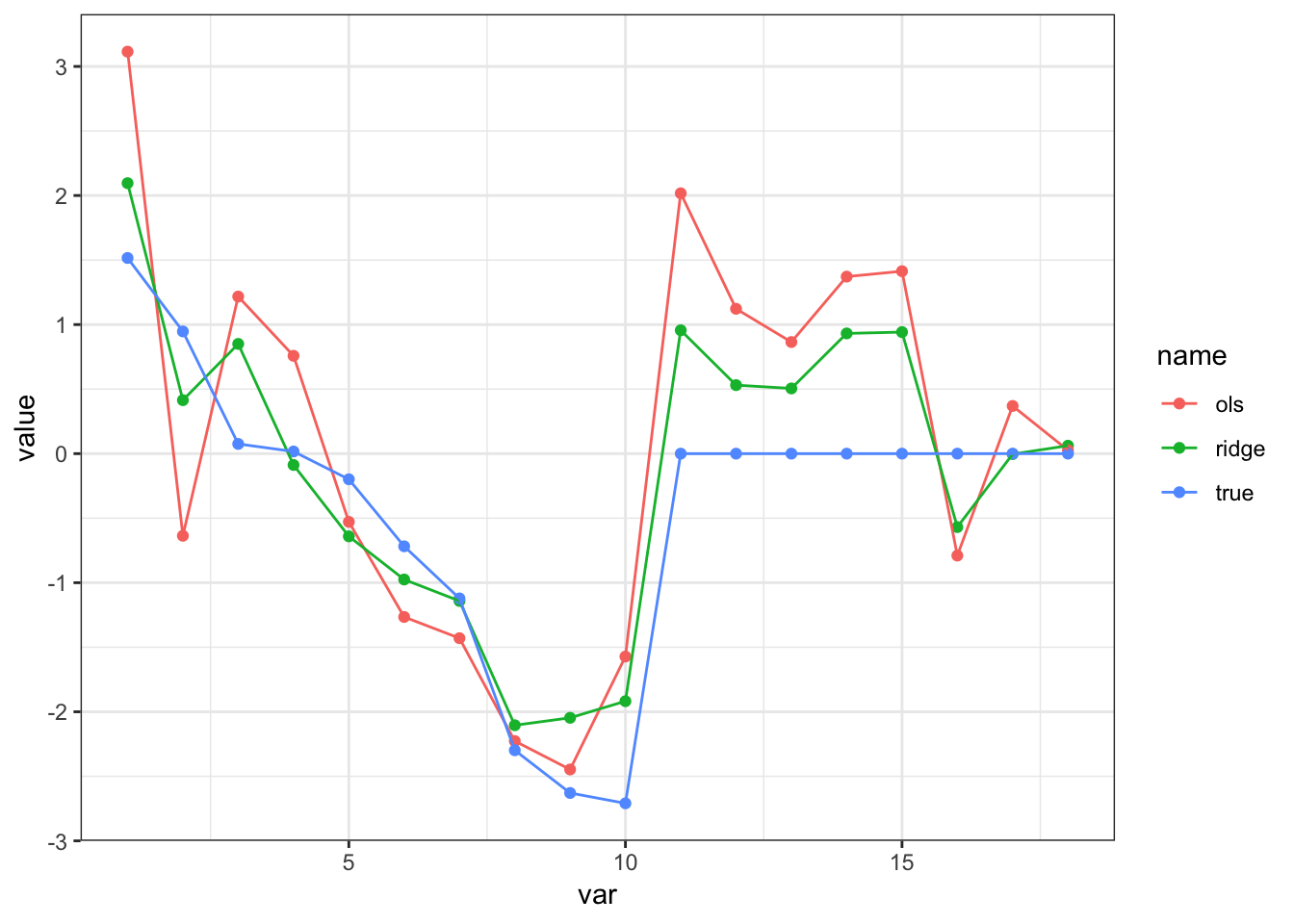 Linear model with many regressors